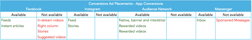 App-conversions_Facebook-ad-placements