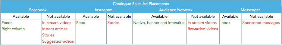 Catalogue-sales_Facebook-ads-placements