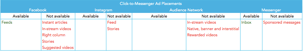 Click-to-messenger_Facebook-ad-placements