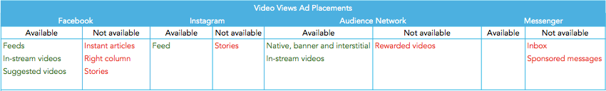 Video-views_Facebook-ad-placements