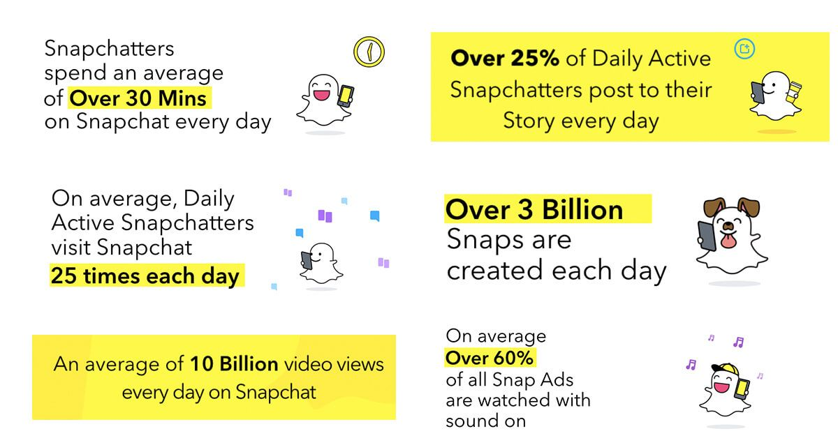 TrustAds Named Snapchat Certified Partner, Launch Automated